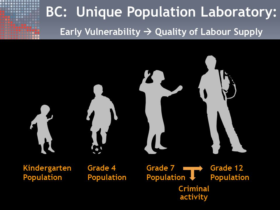 BC: Unique Population Laboratory: Early Vulnerability  Quality of Labour Supply Kindergarten Population Grade 4 Population Grade 7 Population Grade 12 Population Criminal activity
