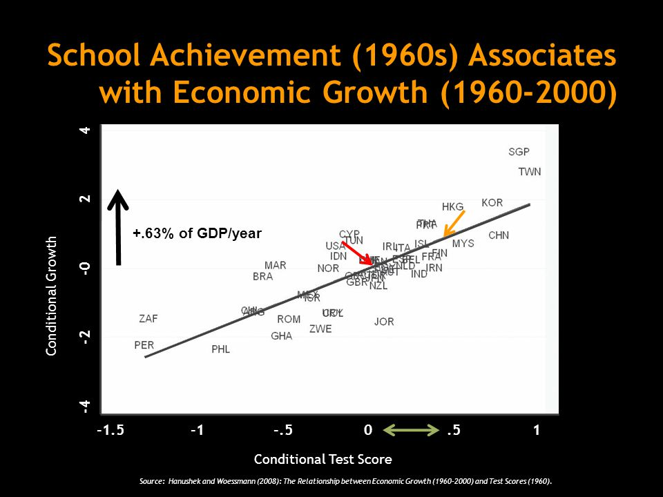 School Achievement (1960s) Associates with Economic Growth (1960-2000) Conditional Growth Conditional Test Score -4 -2 -0 2 4 -1.5-.50.51 +.63% of GDP/year Source: Hanushek and Woessmann (2008): The Relationship between Economic Growth (1960-2000) and Test Scores (1960).