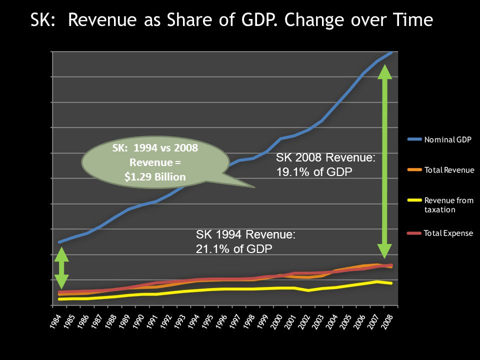 Historical GDP and Revenue ($ millions) SK: Revenue as Share of GDP.