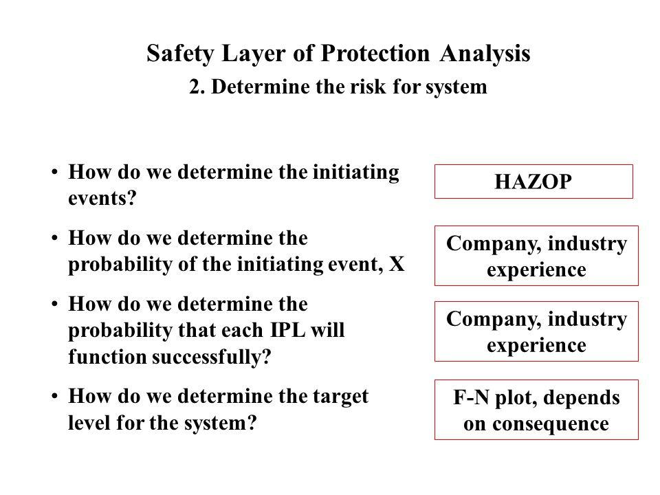 Safety Layer of Protection Analysis 2. Determine the risk for system How do we determine the initiating events? How do we determine the probability of