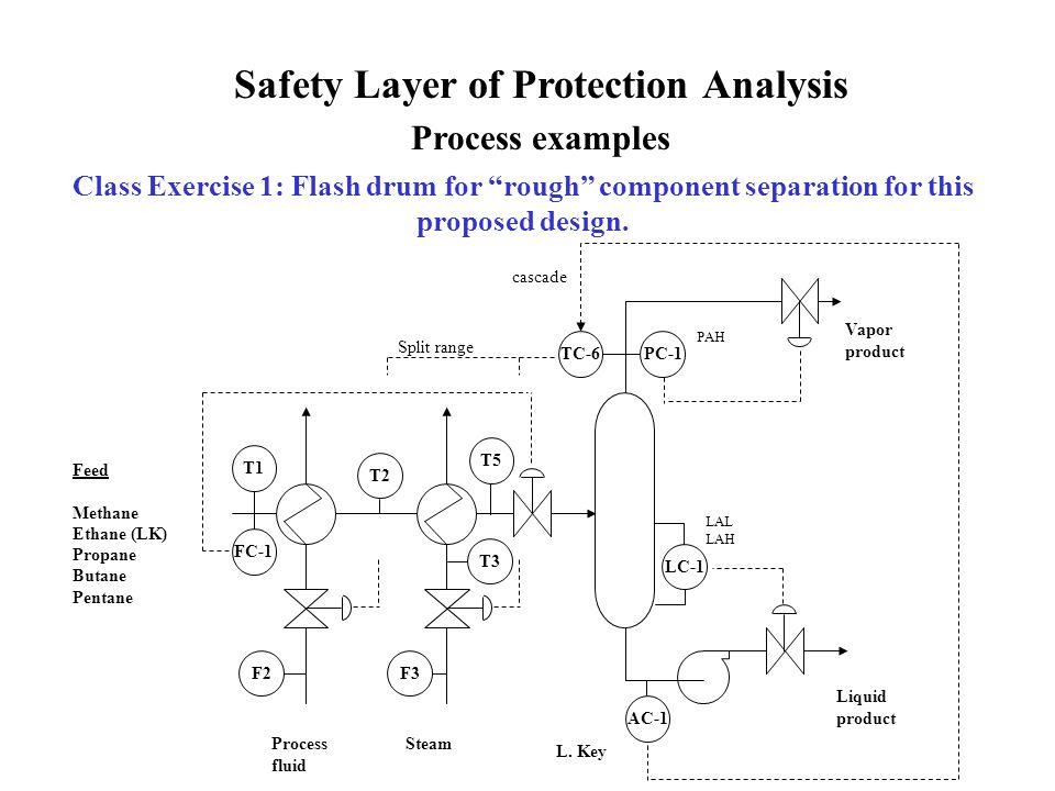 Feed Methane Ethane (LK) Propane Butane Pentane Vapor product Liquid product Process fluid Steam FC-1 F2F3 T1 T2 T3 T5 TC-6PC-1 LC-1 AC-1 L.