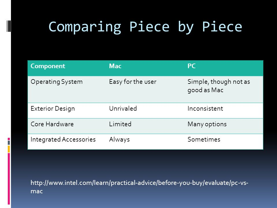 Comparing Piece by Piece ComponentMacPC Operating SystemEasy for the userSimple, though not as good as Mac Exterior DesignUnrivaledInconsistent Core HardwareLimitedMany options Integrated AccessoriesAlwaysSometimes http://www.intel.com/learn/practical-advice/before-you-buy/evaluate/pc-vs- mac