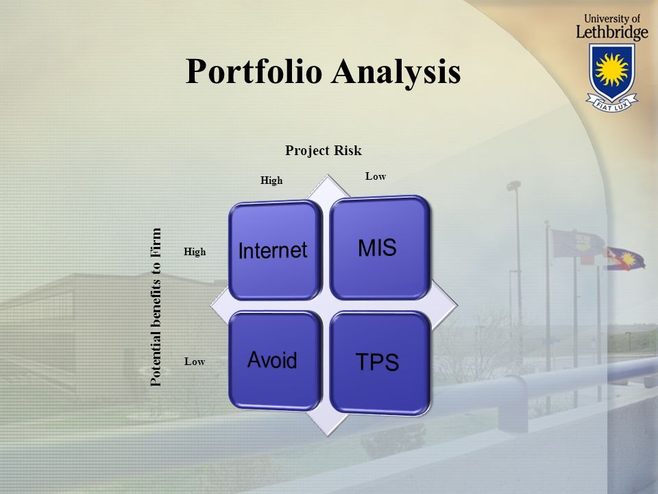 Portfolio Analysis High Low High Project Risk Potential benefits to Firm
