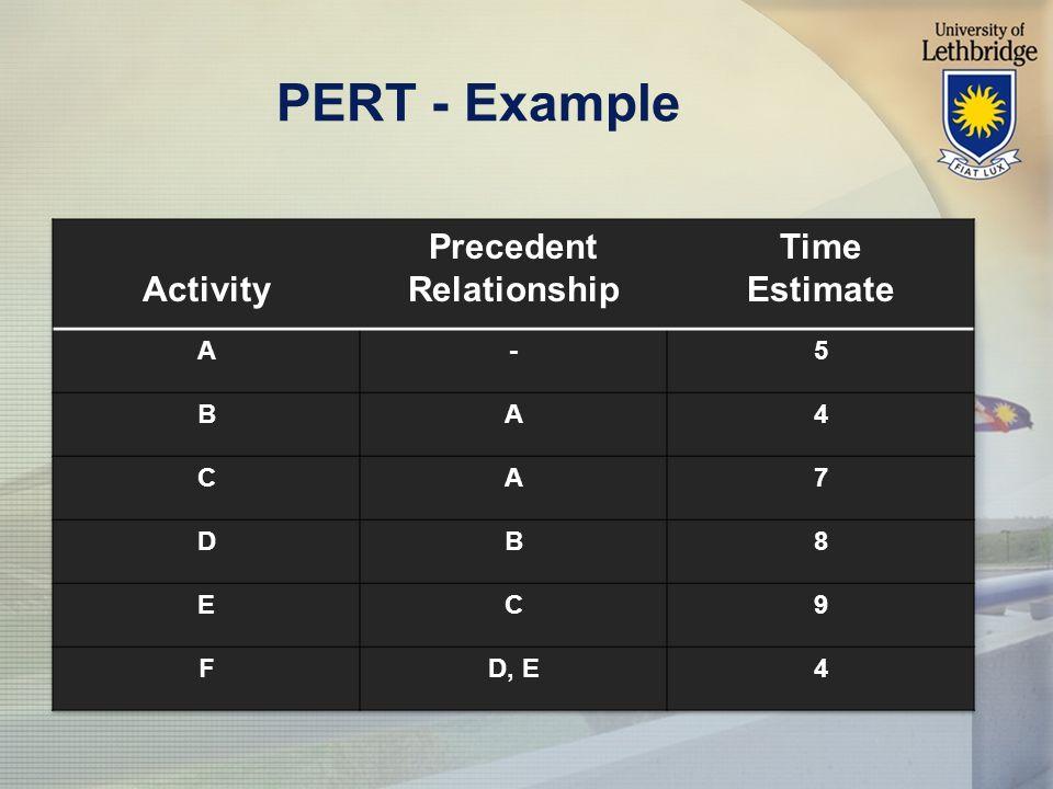 PERT - Example