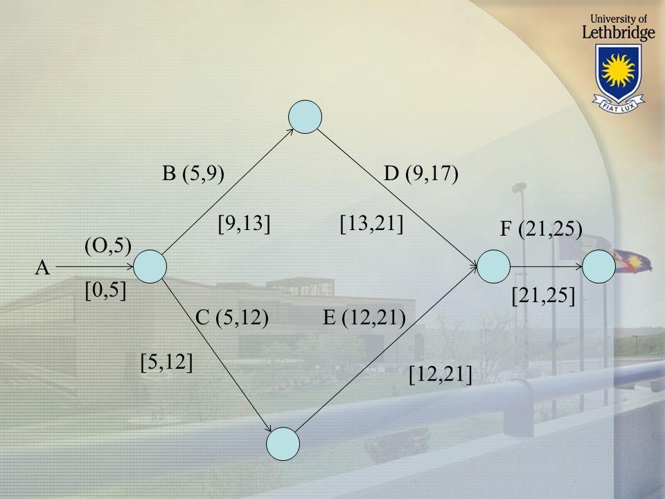 A B (5,9) [0,5] (O,5) [9,13] [12,21] [5,12] E (12,21)C (5,12) [13,21] [21,25] D (9,17) F (21,25)