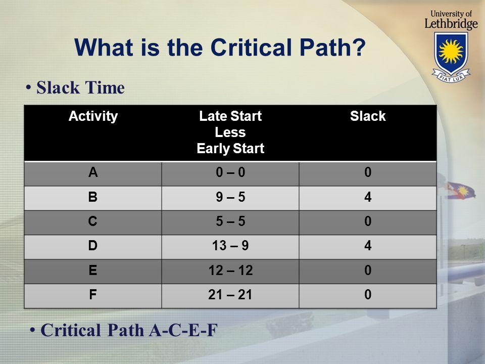 What is the Critical Path? Slack Time Critical Path A-C-E-F