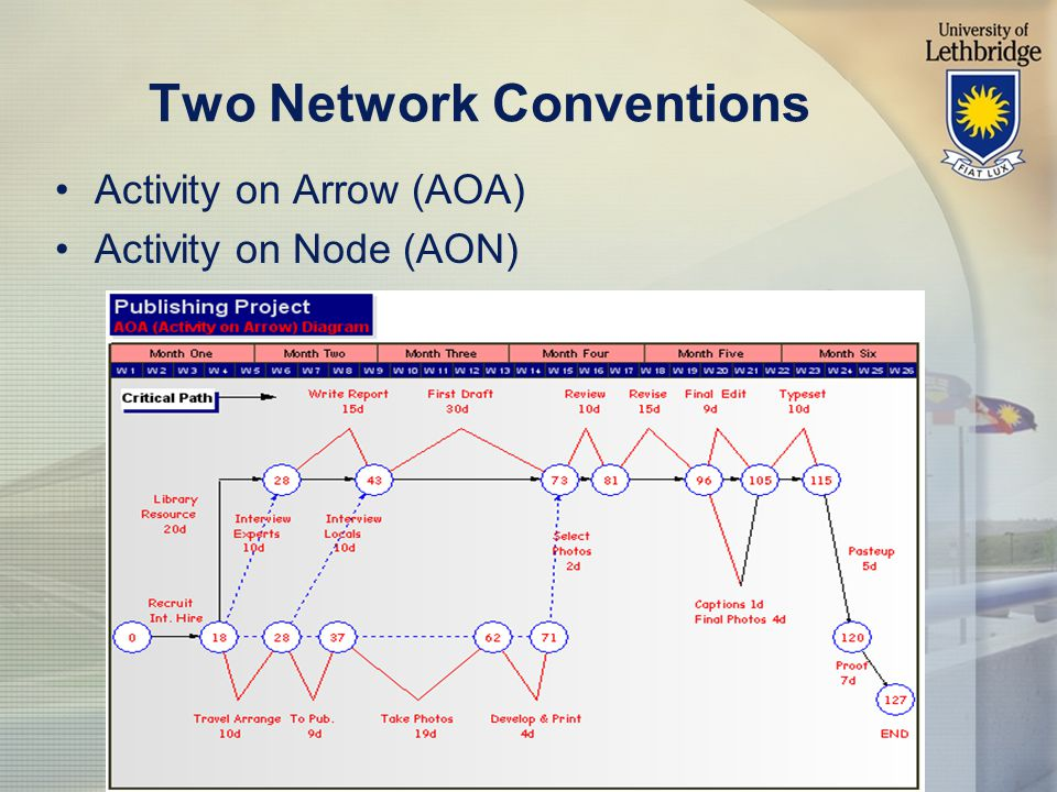Two Network Conventions Activity on Arrow (AOA) Activity on Node (AON)