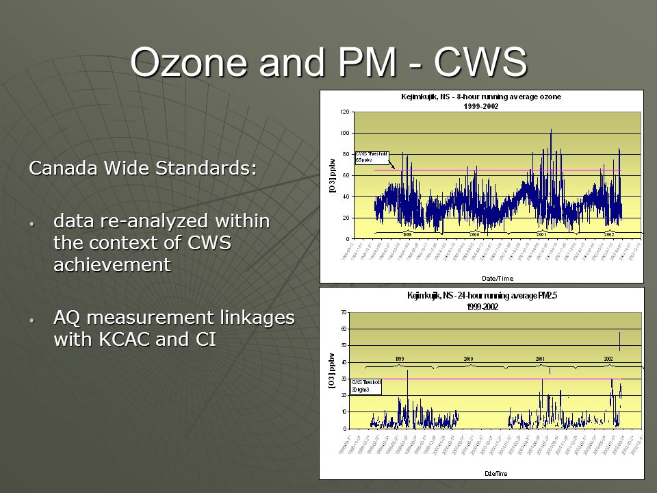 Ozone and PM - CWS Canada Wide Standards: data re-analyzed within the context of CWS achievement data re-analyzed within the context of CWS achievement AQ measurement linkages with KCAC and CI AQ measurement linkages with KCAC and CI