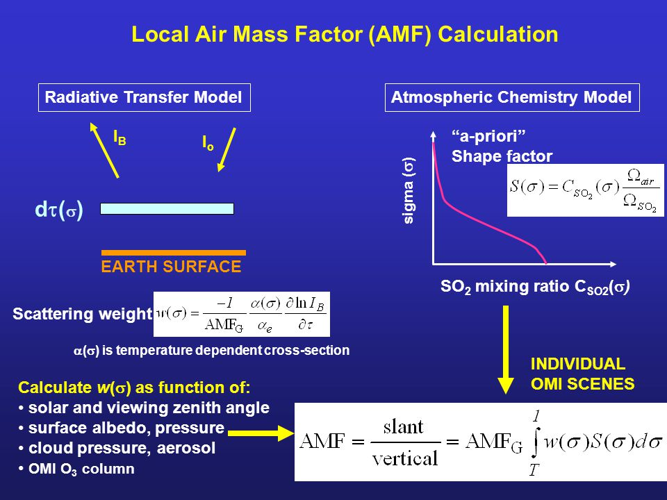 Local Air Mass Factor (AMF) Calculation d()d() IoIo IBIB EARTH SURFACE Radiative Transfer Model Scattering weight Atmospheric Chemistry Model a-priori Shape factor Calculate w(  ) as function of: solar and viewing zenith angle surface albedo, pressure cloud pressure, aerosol OMI O 3 column INDIVIDUAL OMI SCENES SO 2 mixing ratio C SO2 (  )  (  ) is temperature dependent cross-section sigma (  )