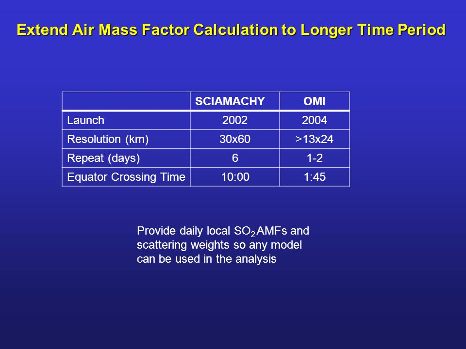 Extend Air Mass Factor Calculation to Longer Time Period SCIAMACHYOMI Launch20022004 Resolution (km)30x60>13x24 Repeat (days)61-2 Equator Crossing Time10:001:45 Provide daily local SO 2 AMFs and scattering weights so any model can be used in the analysis