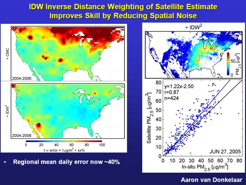 IDW Inverse Distance Weighting of Satellite Estimate Improves Skill by Reducing Spatial Noise Regional mean daily error now ~40% Aaron van Donkelaar