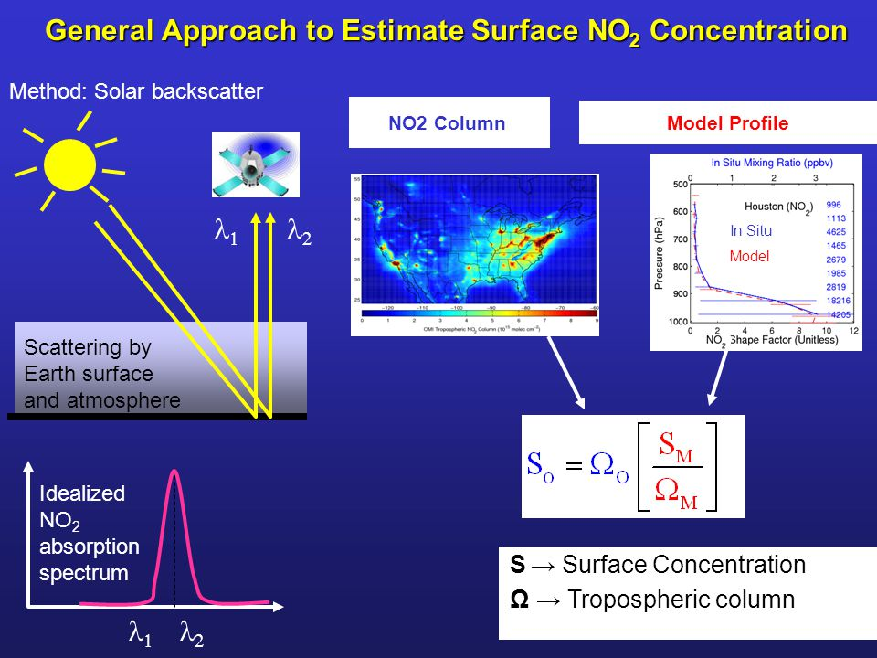General Approach to Estimate Surface NO 2 Concentration NO2 Column S → Surface Concentration Ω → Tropospheric column In Situ Model Model Profile Method: Solar backscatter Scattering by Earth surface and atmosphere   Idealized NO 2 absorption spectrum  