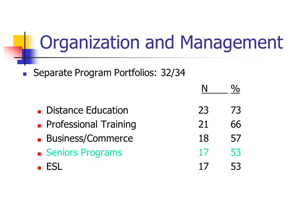 Organization and Management Separate Program Portfolios: 32/34 N % Distance Education 23 73 Professional Training21 66 Business/Commerce18 57 Seniors Programs17 53 ESL17 53