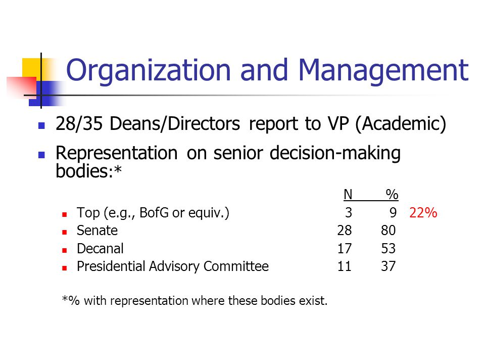 Organization and Management 28/35 Deans/Directors report to VP (Academic) Representation on senior decision-making bodies :* N % Top (e.g., BofG or equiv.) 3 9 22% Senate 28 80 Decanal 17 53 Presidential Advisory Committee 11 37 *% with representation where these bodies exist.