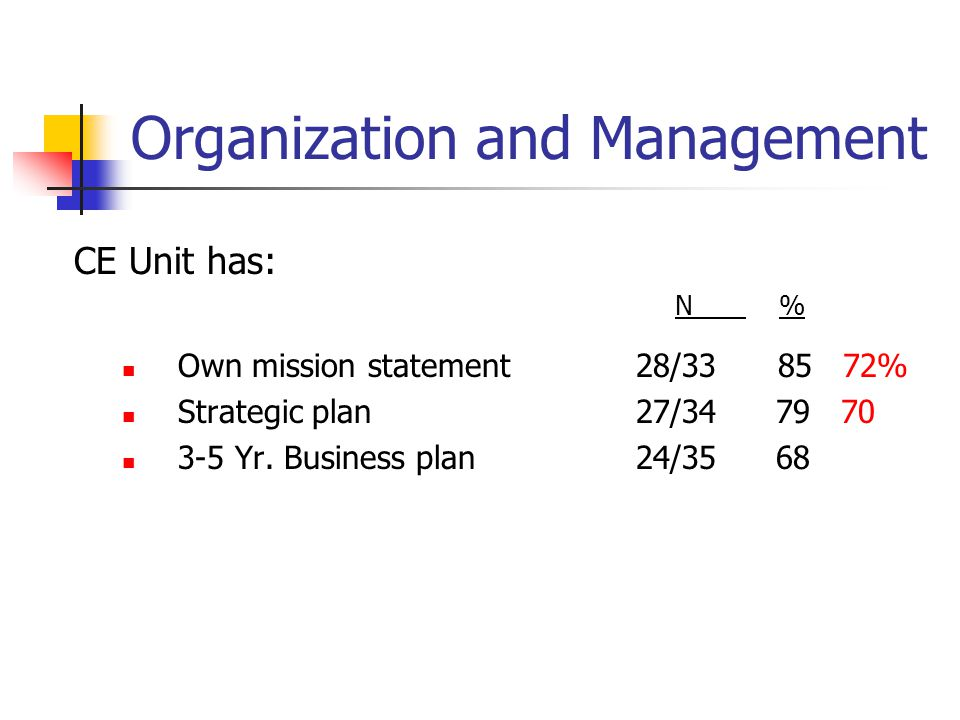 Organization and Management CE Unit has: N % Own mission statement 28/33 85 72% Strategic plan 27/34 79 70 3-5 Yr.
