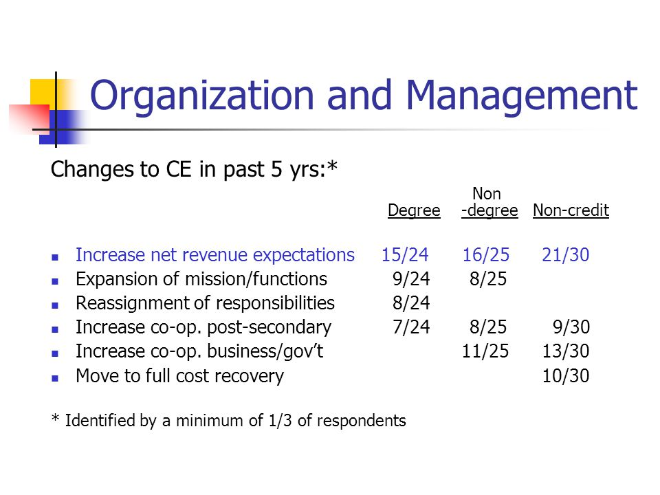 Organization and Management Changes to CE in past 5 yrs:* Non Degree -degree Non-credit Increase net revenue expectations 15/24 16/25 21/30 Expansion of mission/functions 9/24 8/25 Reassignment of responsibilities 8/24 Increase co-op.