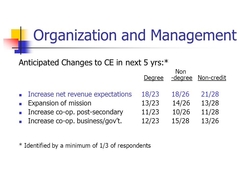 Organization and Management Anticipated Changes to CE in next 5 yrs:* Non Degree -degree Non-credit Increase net revenue expectations 18/23 18/26 21/28 Expansion of mission 13/23 14/26 13/28 Increase co-op.