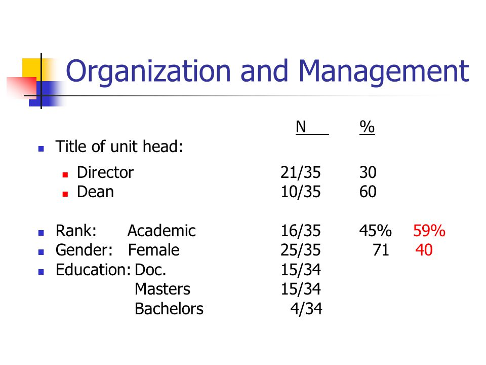 Organization and Management N % Title of unit head: Director21/35 30 Dean10/35 60 Rank: Academic 16/35 45% 59% Gender: Female 25/35 71 40 Education:Doc.