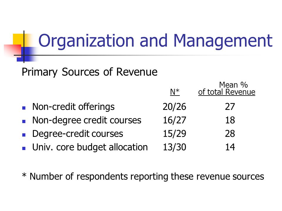 Organization and Management Primary Sources of Revenue Mean % N* of total Revenue Non-credit offerings20/26 27 Non-degree credit courses16/27 18 Degre