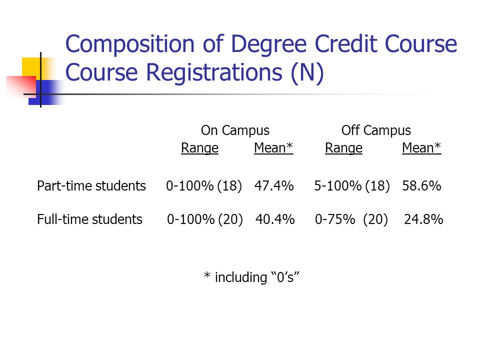 Composition of Degree Credit Course Course Registrations (N) On Campus Off Campus Range Mean*Range Mean* Part-time students 0-100% (18) 47.4% 5-100% (