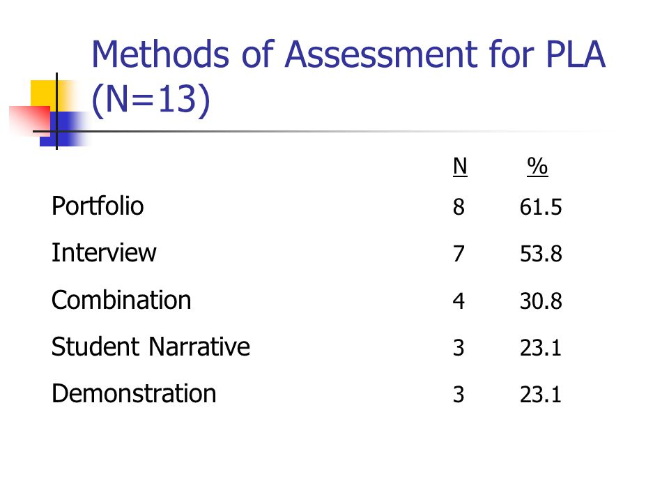 Methods of Assessment for PLA (N=13) N % Portfolio 861.5 Interview 753.8 Combination 430.8 Student Narrative 323.1 Demonstration 323.1