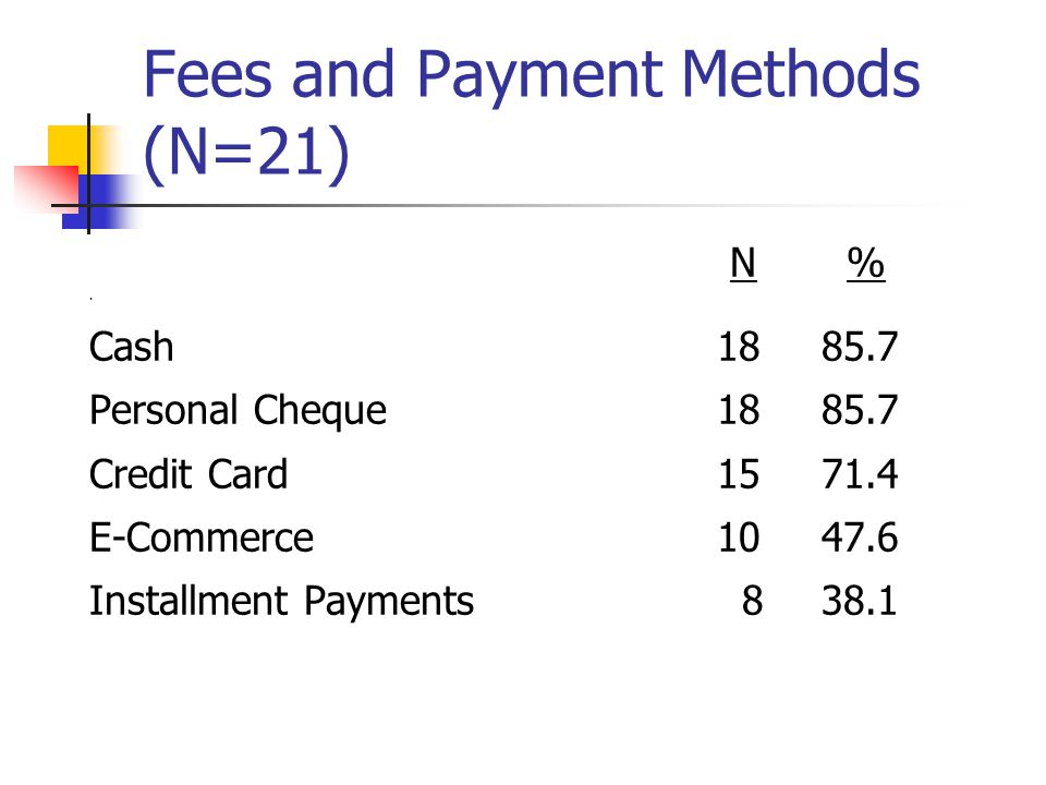 Fees and Payment Methods (N=21) N %.