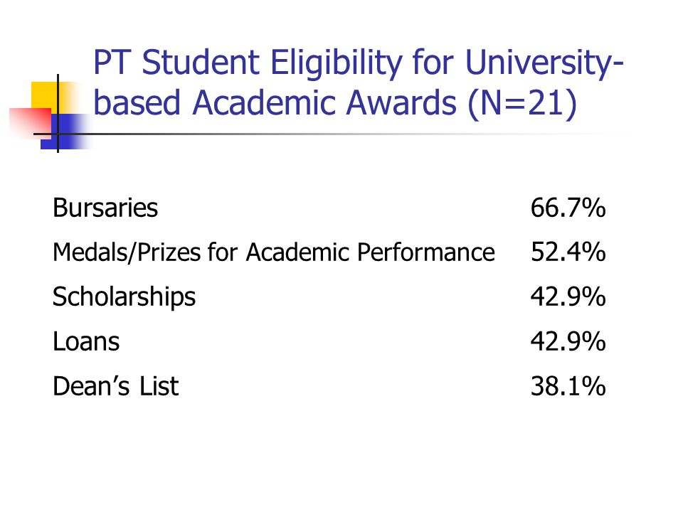 PT Student Eligibility for University- based Academic Awards (N=21) Bursaries66.7% Medals/Prizes for Academic Performance 52.4% Scholarships42.9% Loans42.9% Dean's List38.1%