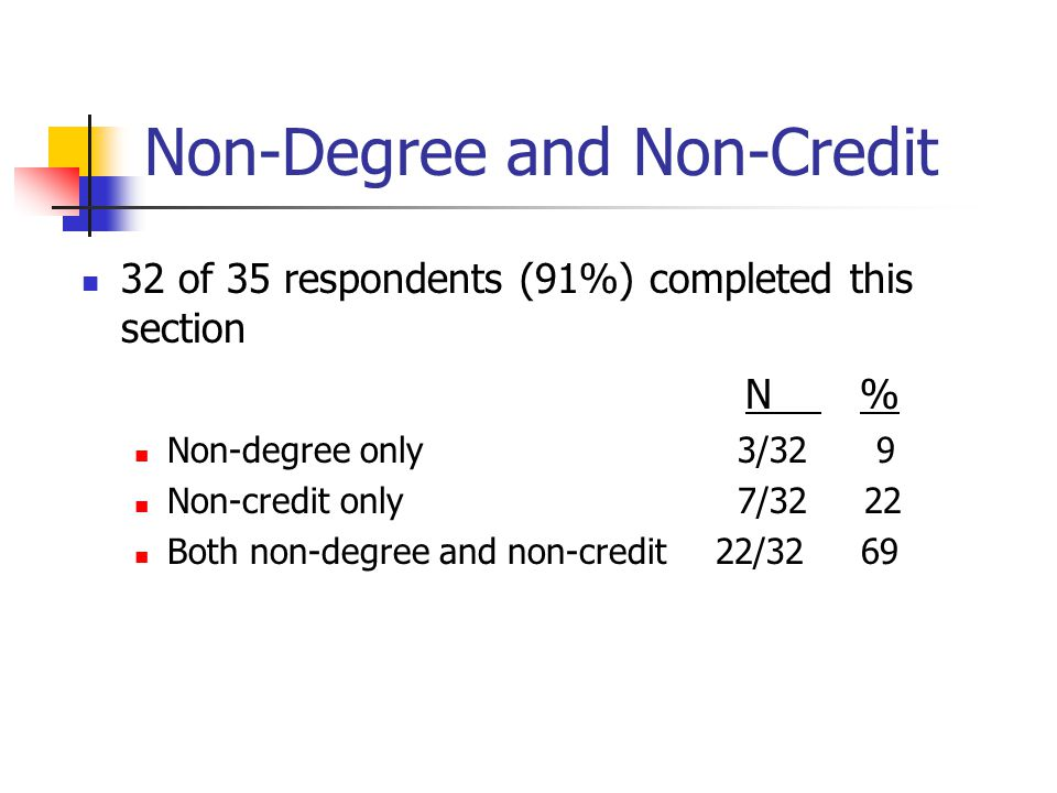 Non-Degree and Non-Credit 32 of 35 respondents (91%) completed this section N % Non-degree only 3/32 9 Non-credit only 7/32 22 Both non-degree and non-credit 22/32 69