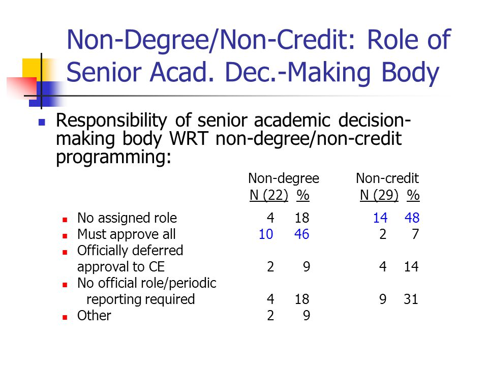 Non-Degree/Non-Credit: Role of Senior Acad.
