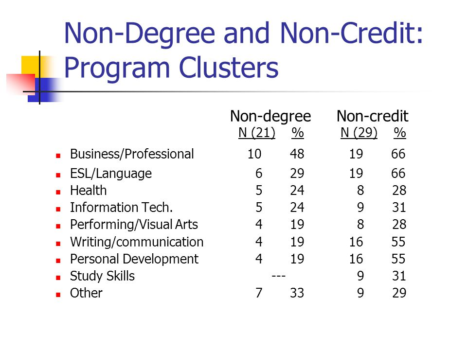 Non-Degree and Non-Credit: Program Clusters Non-degree Non-credit N (21) % N (29) % Business/Professional 10 48 19 66 ESL/Language 6 29 19 66 Health 5 24 8 28 Information Tech.
