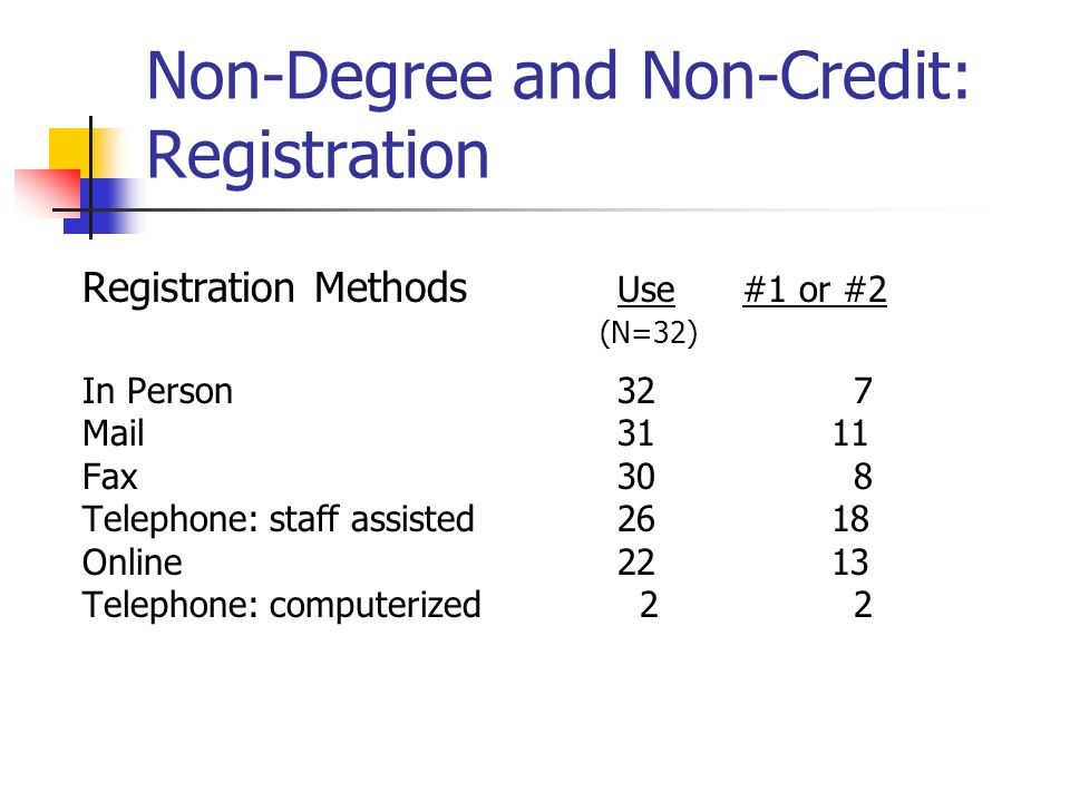 Non-Degree and Non-Credit: Registration Registration Methods Use #1 or #2 (N=32) In Person32 7 Mail3111 Fax30 8 Telephone: staff assisted2618 Online2213 Telephone: computerized 2 2