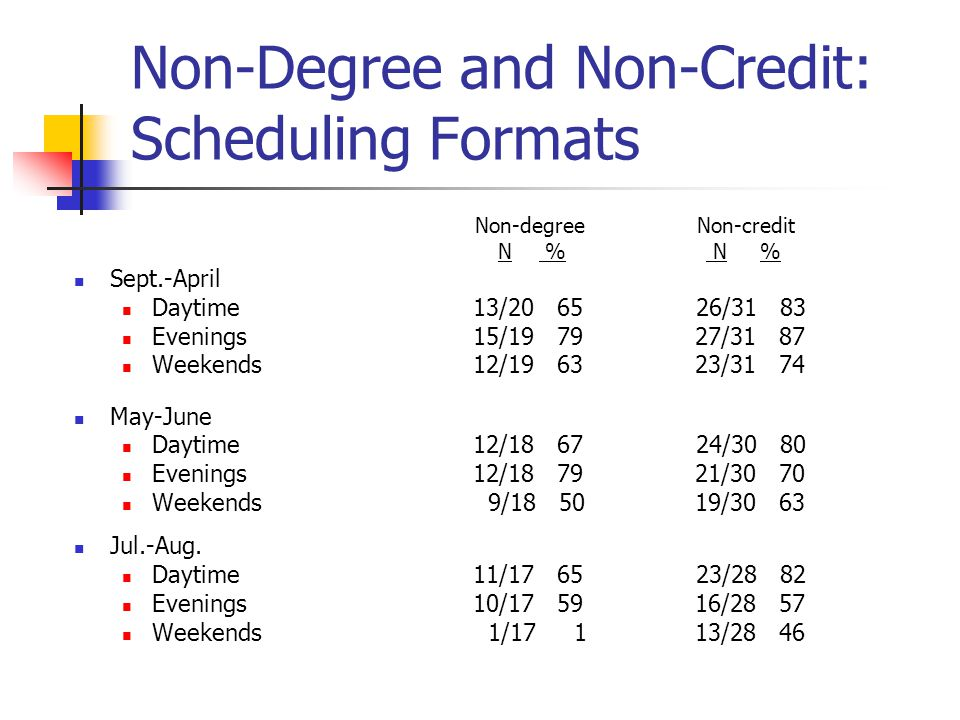 Non-Degree and Non-Credit: Scheduling Formats Non-degree Non-credit N % N % Sept.-April Daytime 13/20 65 26/31 83 Evenings 15/19 79 27/31 87 Weekends 12/19 63 23/31 74 May-June Daytime 12/18 67 24/30 80 Evenings 12/18 79 21/30 70 Weekends 9/18 50 19/30 63 Jul.-Aug.