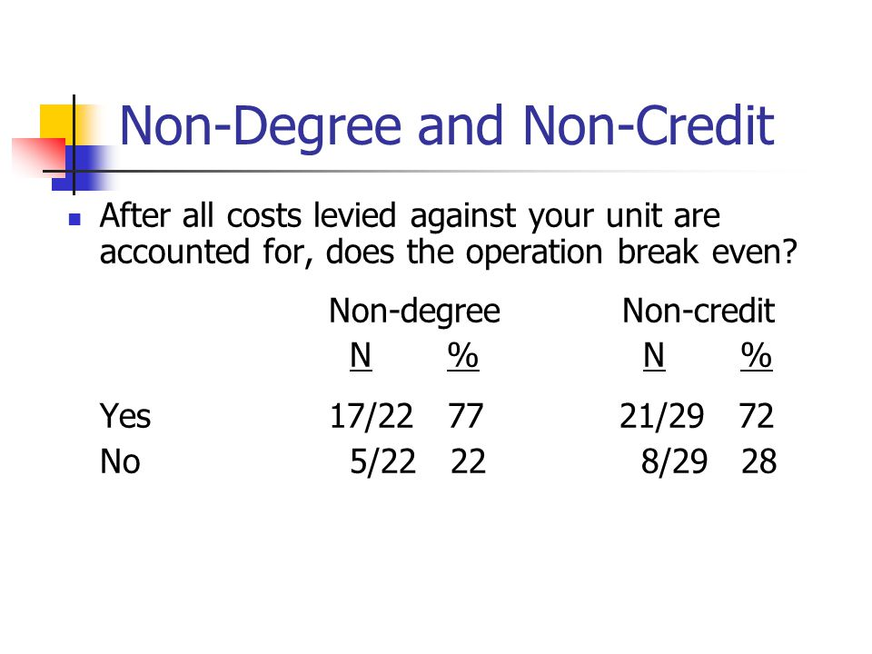 Non-Degree and Non-Credit After all costs levied against your unit are accounted for, does the operation break even? Non-degree Non-credit N % N % Yes