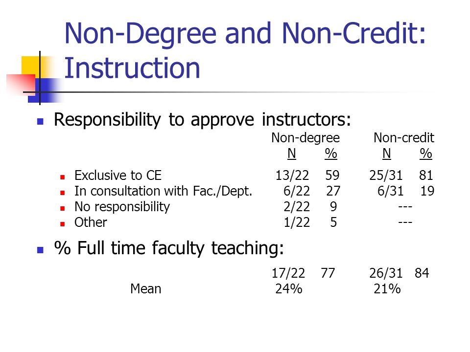 Non-Degree and Non-Credit: Instruction Responsibility to approve instructors: Non-degree Non-credit N % N % Exclusive to CE 13/22 59 25/31 81 In consultation with Fac./Dept.