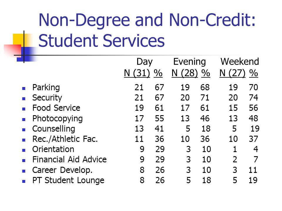 Non-Degree and Non-Credit: Student Services Day Evening Weekend N (31) % N (28) % N (27) % Parking21 67 19 68 19 70 Security21 67 20 71 20 74 Food Service19 61 17 61 15 56 Photocopying17 55 13 46 13 48 Counselling13 41 5 18 5 19 Rec./Athletic Fac.11 36 10 36 10 37 Orientation 9 29 3 10 1 4 Financial Aid Advice 9 29 3 10 2 7 Career Develop.