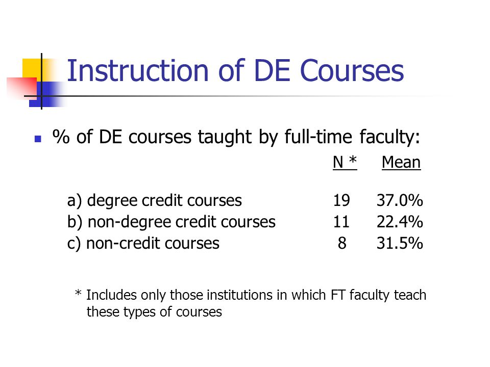 Instruction of DE Courses % of DE courses taught by full-time faculty: N * Mean a) degree credit courses 1937.0% b) non-degree credit courses 1122.4%