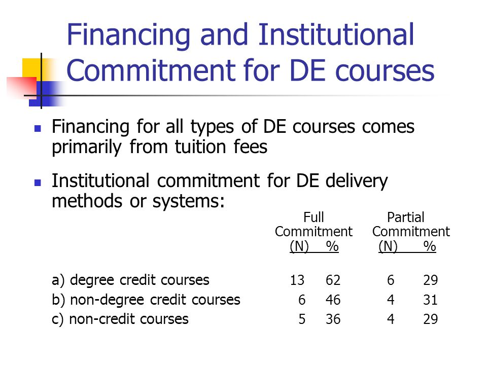Financing and Institutional Commitment for DE courses Financing for all types of DE courses comes primarily from tuition fees Institutional commitment for DE delivery methods or systems: Full Partial Commitment Commitment (N)% (N)% a) degree credit courses 1362 629 b) non-degree credit courses 646 431 c) non-credit courses 536 429