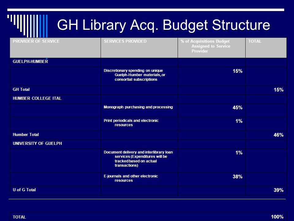 GH Library Acq.