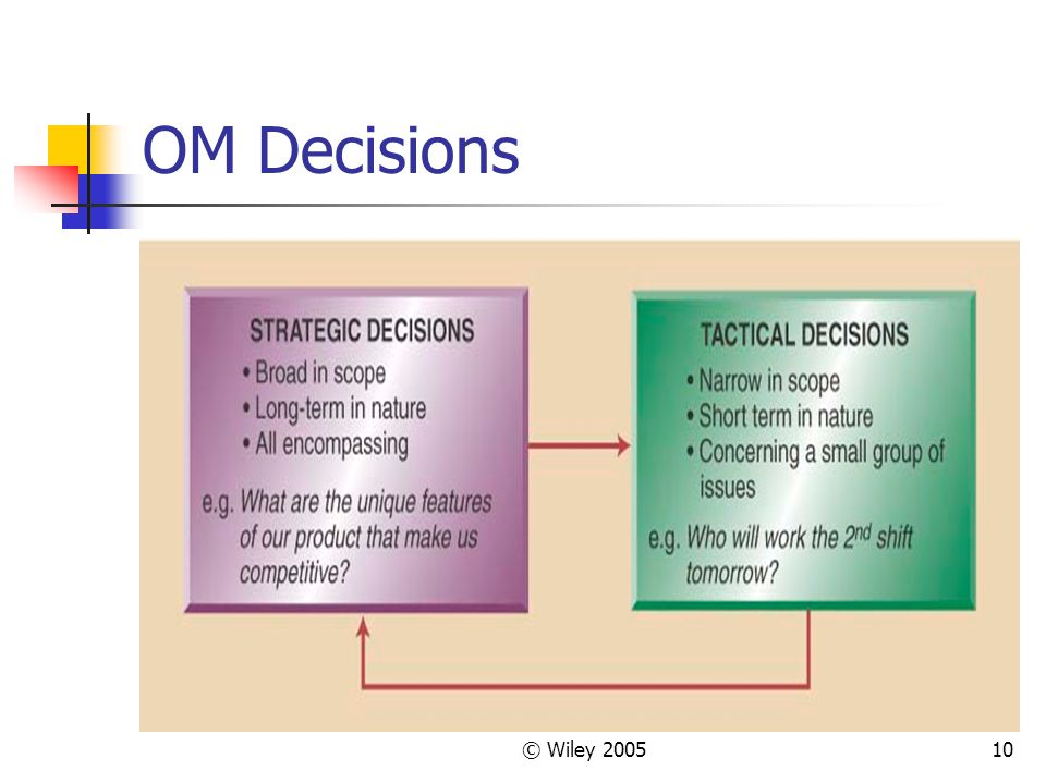 © Wiley 200510 OM Decisions