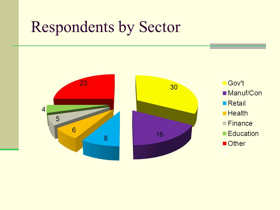 Respondents by Sector