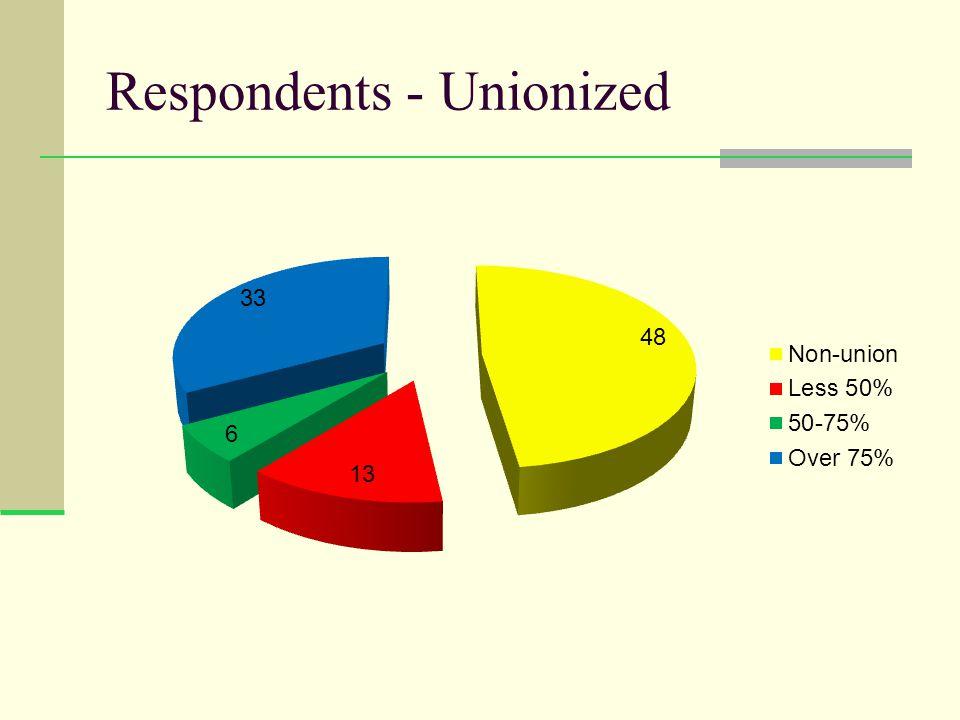 Respondents - Unionized