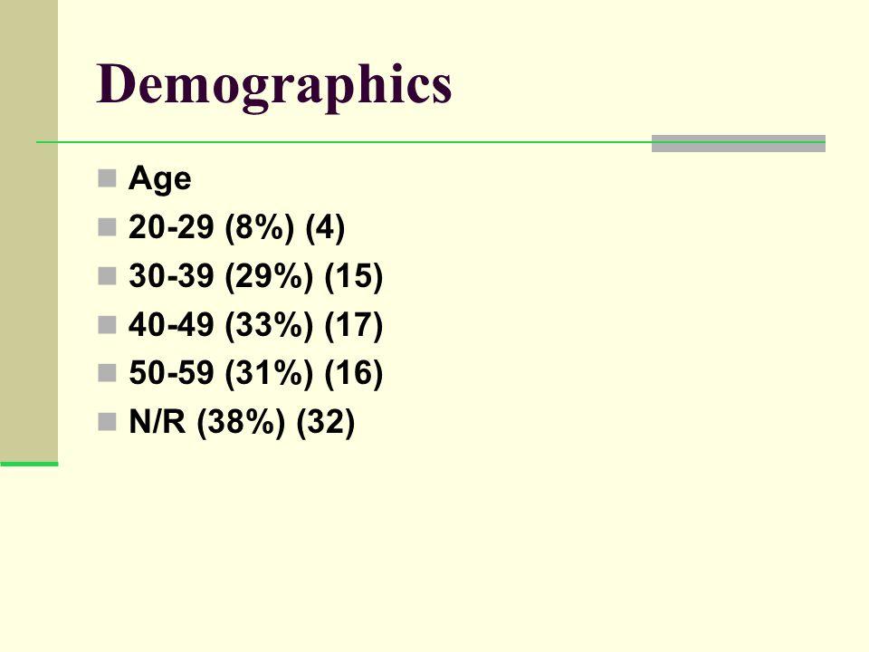Demographics Age 20-29 (8%) (4) 30-39 (29%) (15) 40-49 (33%) (17) 50-59 (31%) (16) N/R (38%) (32)
