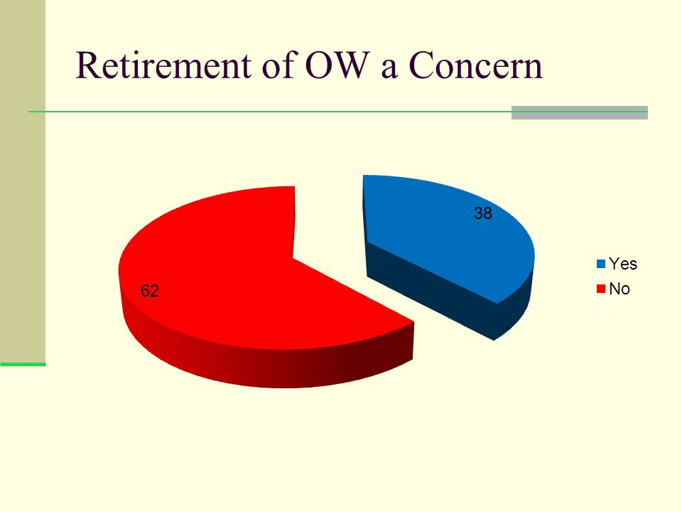 Retirement of OW a Concern