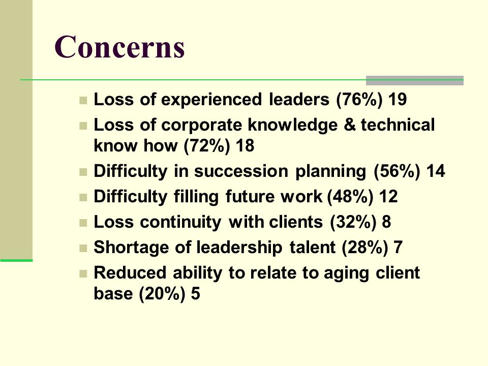 Concerns Loss of experienced leaders (76%) 19 Loss of corporate knowledge & technical know how (72%) 18 Difficulty in succession planning (56%) 14 Difficulty filling future work (48%) 12 Loss continuity with clients (32%) 8 Shortage of leadership talent (28%) 7 Reduced ability to relate to aging client base (20%) 5