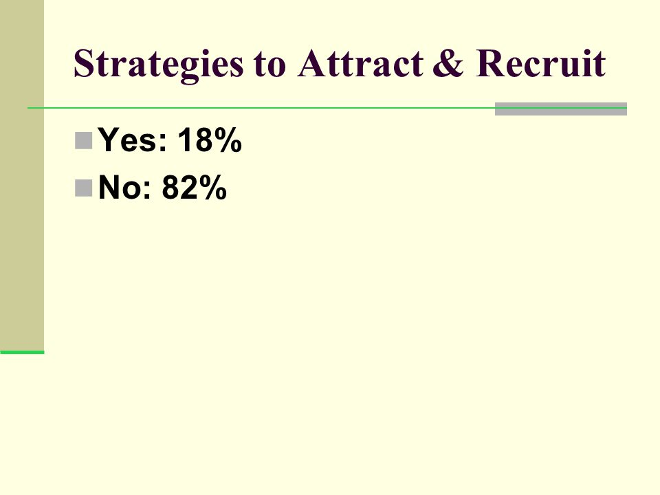 Strategies to Attract & Recruit Yes: 18% No: 82%