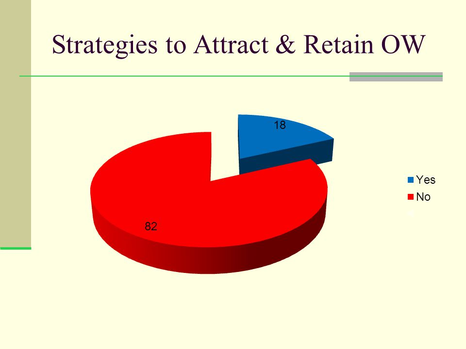 Strategies to Attract & Retain OW