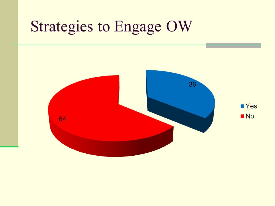 Strategies to Engage OW