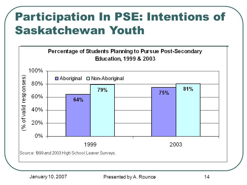 January 10, 2007 Presented by A. Rounce 14 Participation In PSE: Intentions of Saskatchewan Youth
