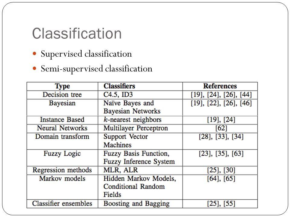 Classification Supervised classification Semi-supervised classification