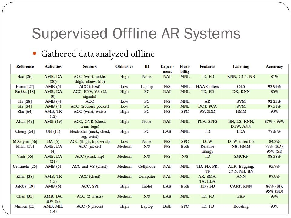Supervised Offline AR Systems Gathered data analyzed offline Applications: calorie burned over a day